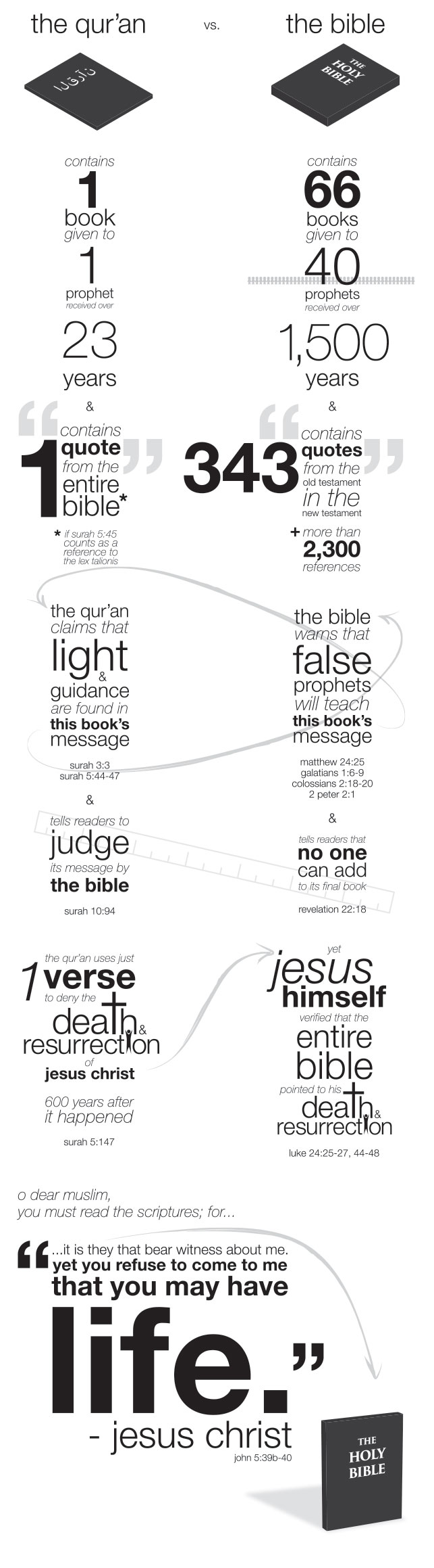 Which is God's word: the Bible or the Qur'an?