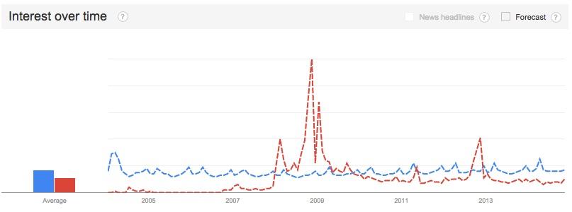 Source: Google Trends Nov. 26, 2014